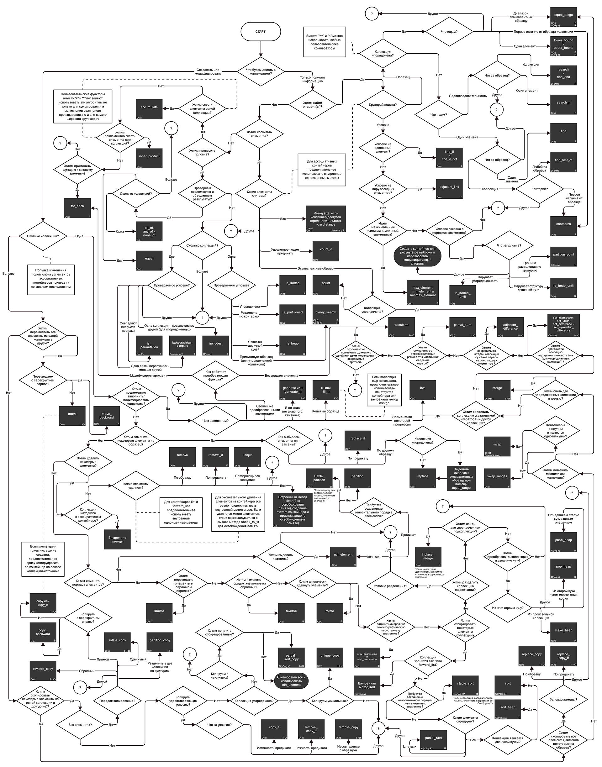 блок схема for java