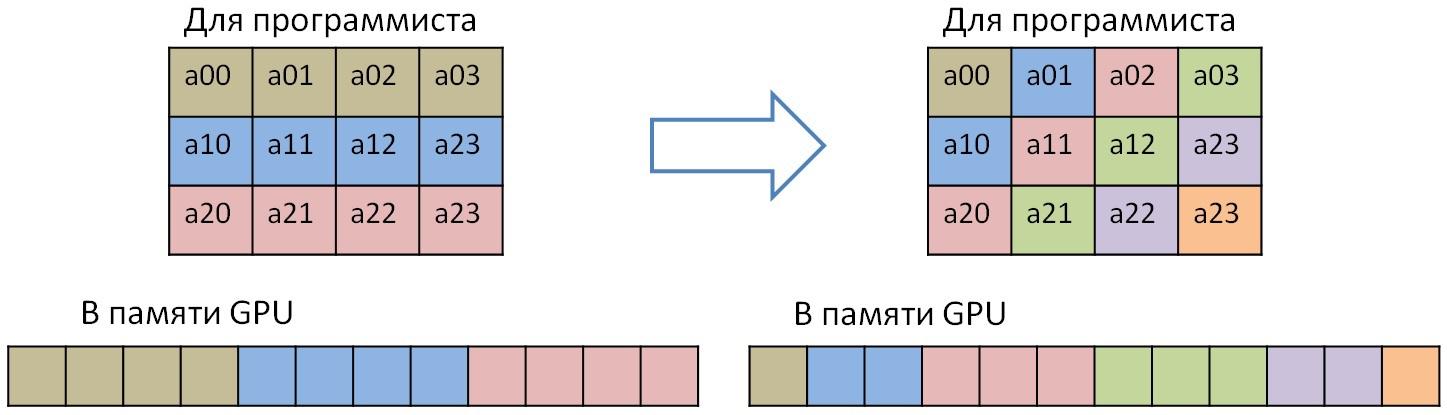 транспонирование матрицы.