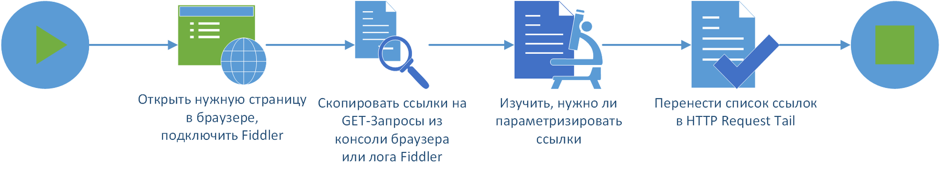 Процес підготовки даних для плагіна <b>TailSampler</b> і їх використання
