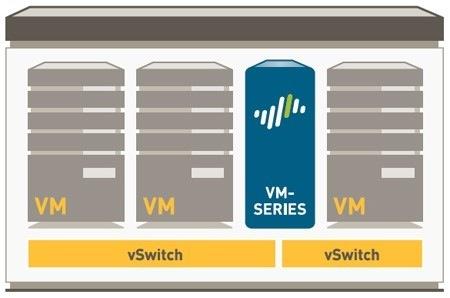 Межсетевые экраны Palo Alto Networks VM-Series