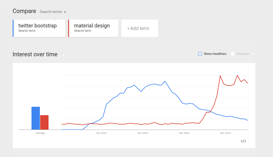 «Убийца Bootstrap» — Material Design Lite. Версия 1.0.0
