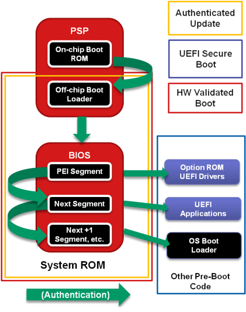 About safety of UEFI, part final