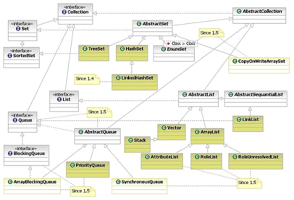 Шпаргалка программиста Java 3. Коллекции в Java (стандартные, guava, apache, trove, gc-collections и другие)