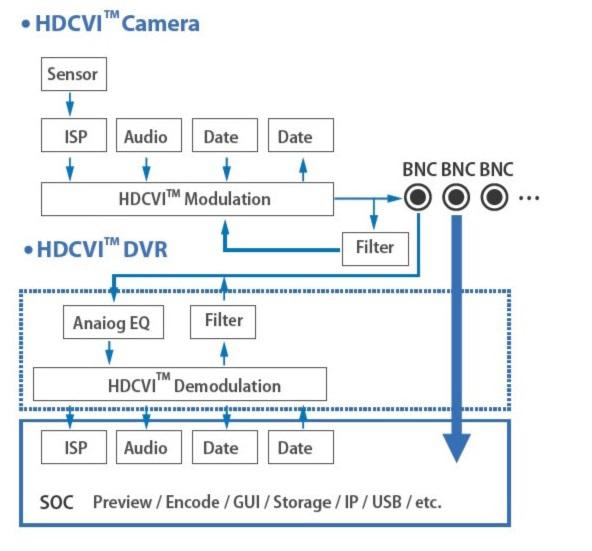 передачи аудио и сигналов