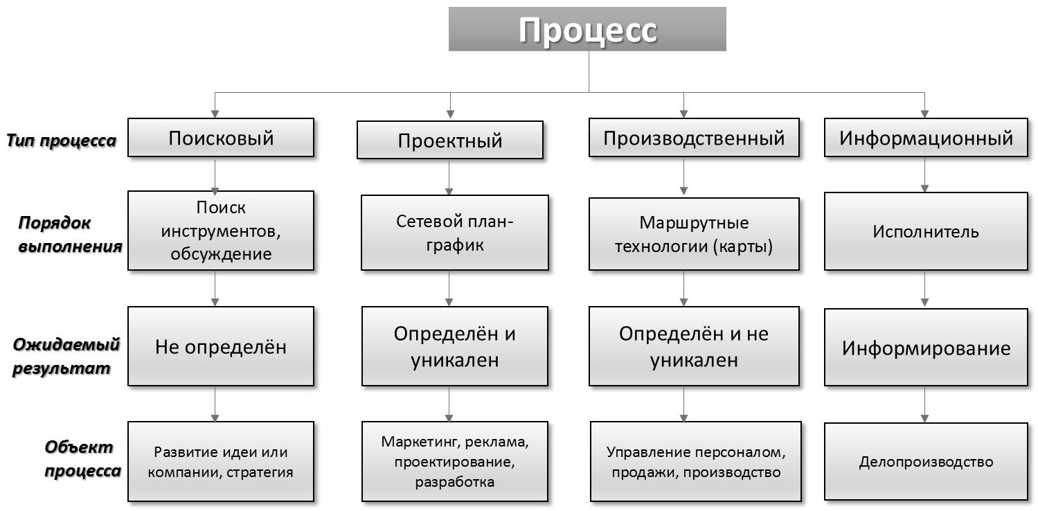 Цель автоматизации процесса продаж crm система попробовать