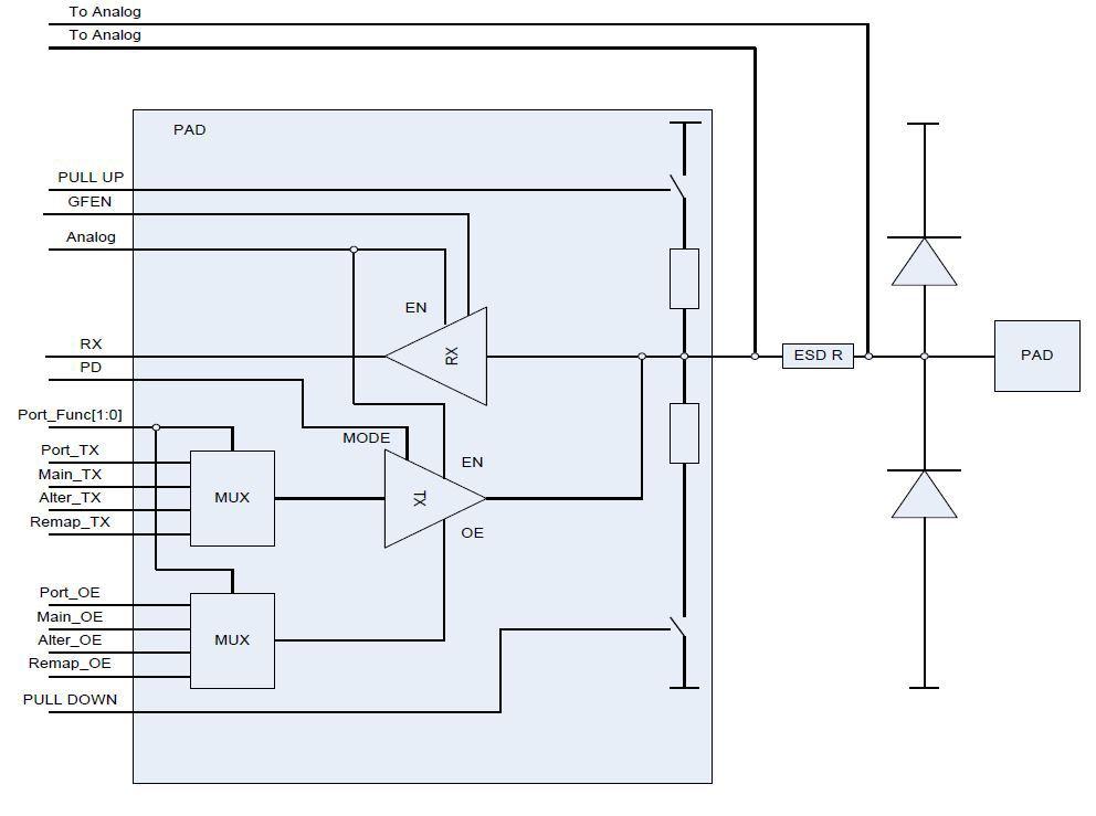 схему порта ввода-вывода.