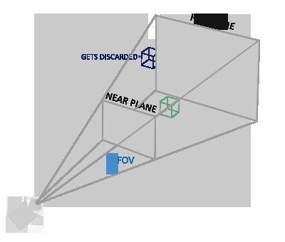 Перспективная усеченная пирамида