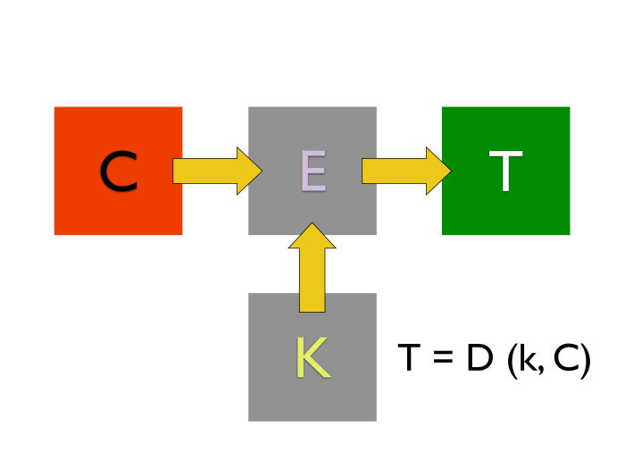 Блок-схема расшифровки