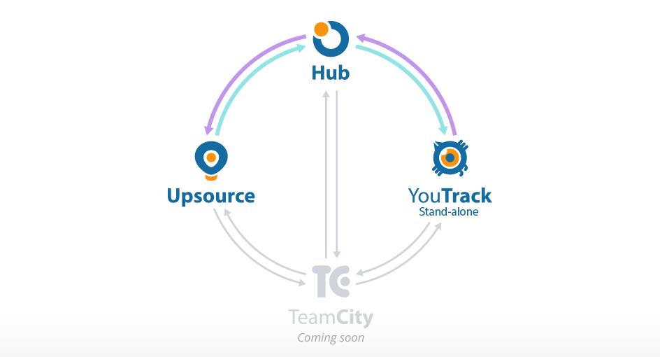 Представляем Hub 1.0 — коннектор для командных продуктов JetBrains