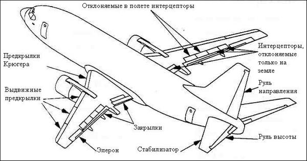 Механизация крыла на примере Боинг-737