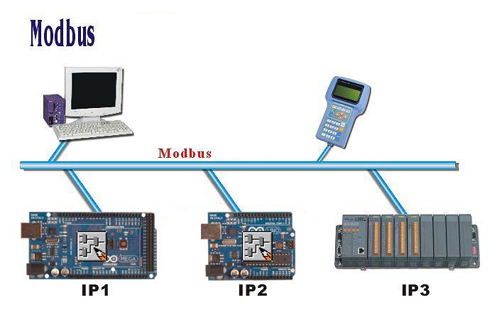 Arduino -> FLProg -> RS-485 -> Modbus