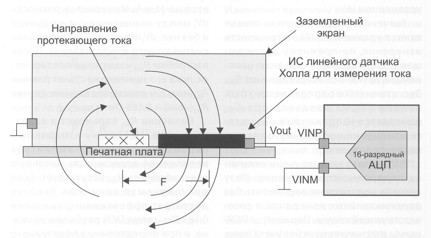 Компоненты для измерения тока