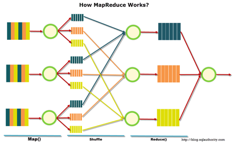 Big Data from And to I. Part 1: The principles of work with big data, MapReduce paradigm