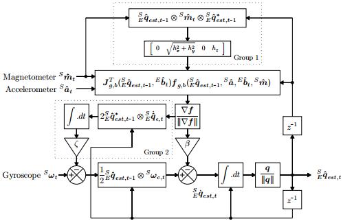 Блок-схема представляющая