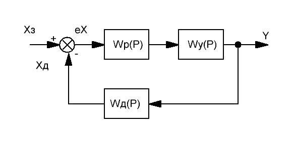 Схема замкнутой системы управления