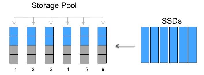 Data ONTAP 8.3 ADP: FlashPool StoragePools