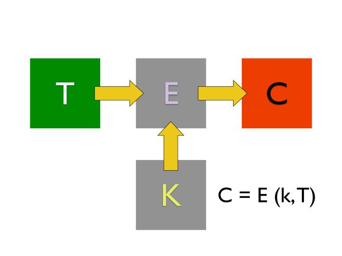 Блок-схема зашифровки