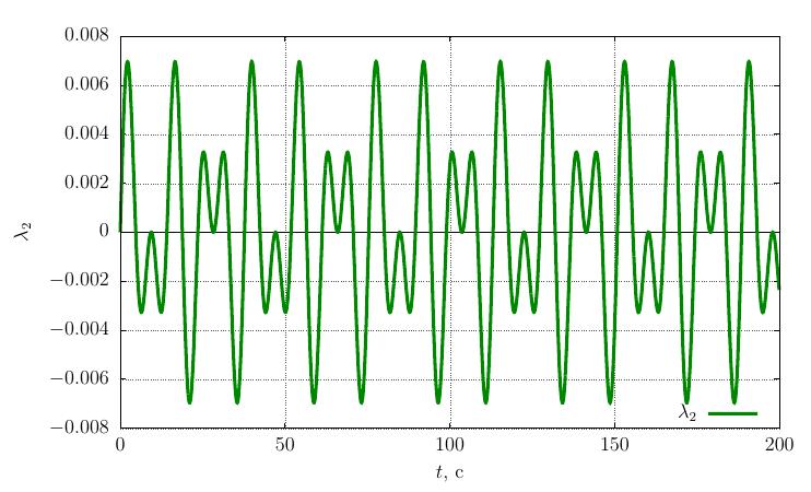 Магия тензорной алгебры: Часть 18 — Математическое моделирование эффекта Джанибекова
