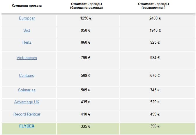 Средняя стоимость аренды авто в Испании на 80 суток за 2015 год по данным FLYDEX