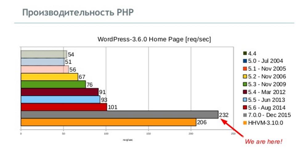 [СПб, Анонс] Встреча CodeFreeze с разработчиком PHP Дмитрием Стоговым про внутреннее устройство виртуальной машины PHP