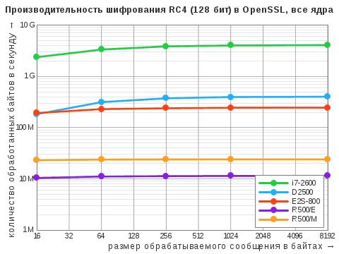 Диаграмма результатов теста OpenSSL Speed дляалгоритма симметричного ширования RC4 сключом 128бит вмногопоточном режиме