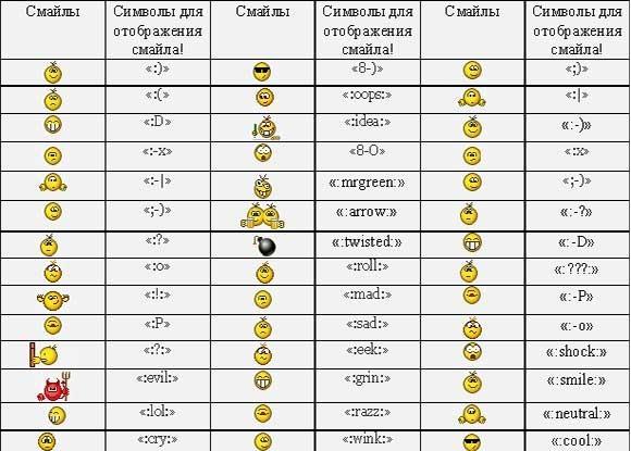 версия значение смайликов из символов неделю Сочи