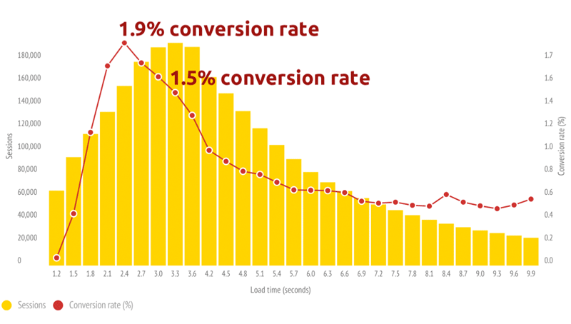 Конверсия падает на 27% при замедлении сайта на 1 секунду