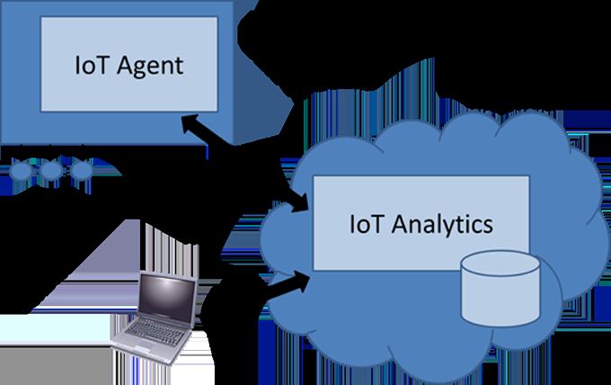Intel Edison Use Of Intel Cloud On Distance Sensor Example Of