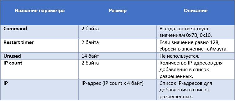 Купить украинские прокси для брут sql