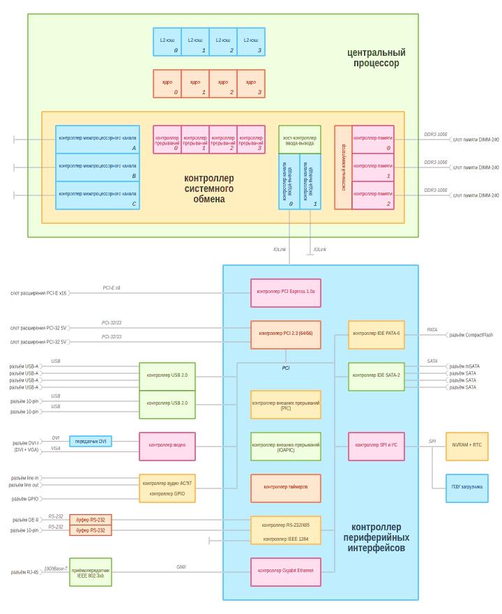 Структурная схема материнской платы MBE2S‑PCv4 спроцессором Эльбрус-4С