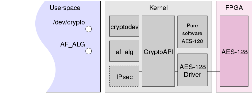 CryptoAPI Linux
