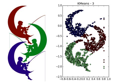 Интересные алгоритмы кластеризации, часть вторая: DBSCAN