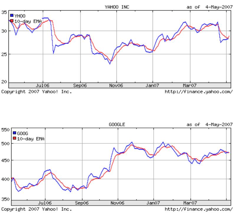 Техники машинного обучения для прогнозирования цен акций: функции индикаторов и анализ новостей