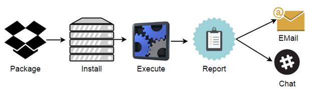 Схема процесу запуску тестів та оповіщення розробників