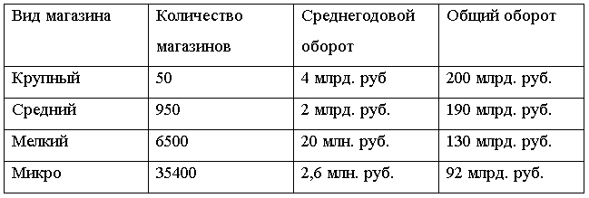 показатели рынка e-commerce таблица pokupo