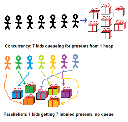 Parallelism vs Concurrency: правильно подбираем инструменты