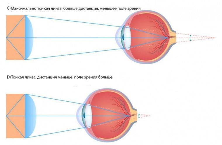 thin lenses lab report