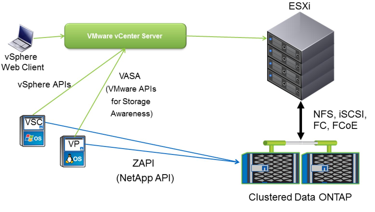 NetApp ONTAP & VMware vVOL