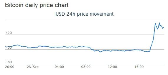 Курс Bitcoin снова растёт: Paypal разрешил оплату биткоинами в американских интернет-магазинах