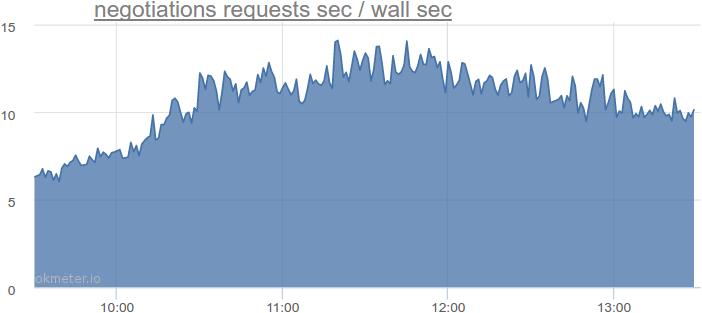 negotiations requests sec / wall sec