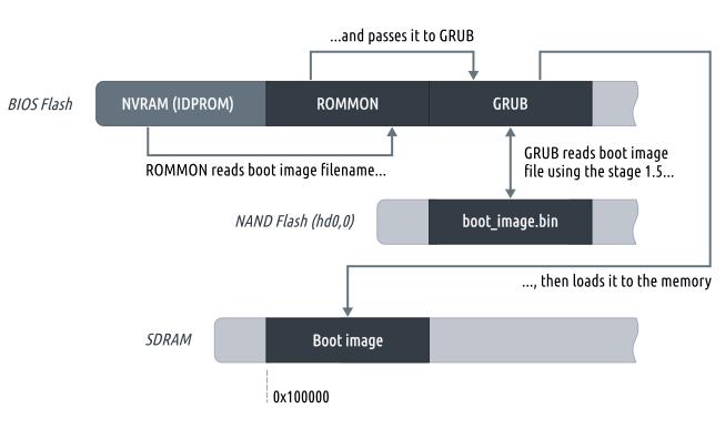Поток данных процесса загрузки межсетевого экрана ASA/PIX