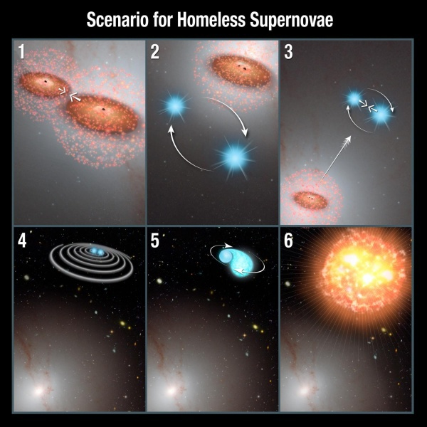 Астрономы изучили необычные сверхновые в нетипичных местах вне галактик