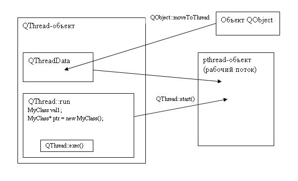 Qt 4 5: Поддержка потоков в Qt   Документация