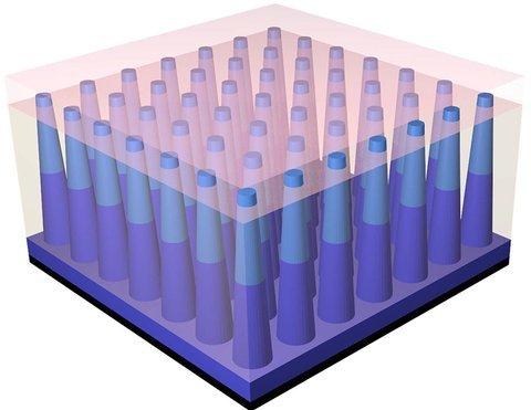 КПД фотоэлементов с нанопроволокой подняли до 17,8%