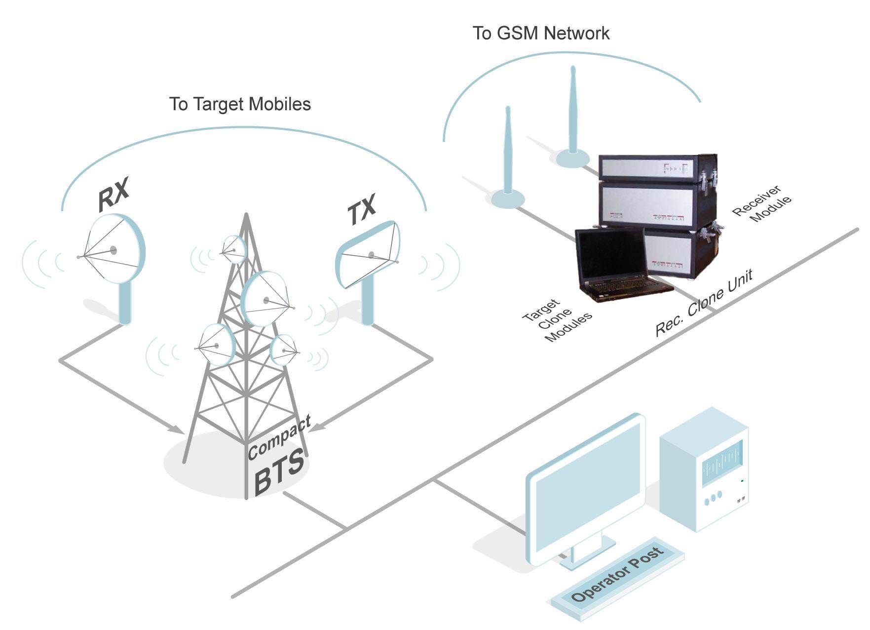 схема мобильной международной связи