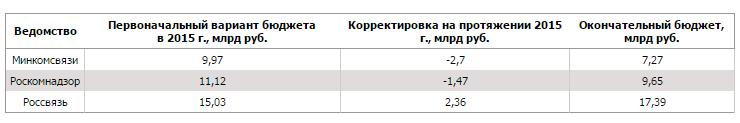 В 2015 году бюджет Роскомнадзора урезали на 1,47 млрд рублей, а бюджет Минкомсвязи сократился еще больше