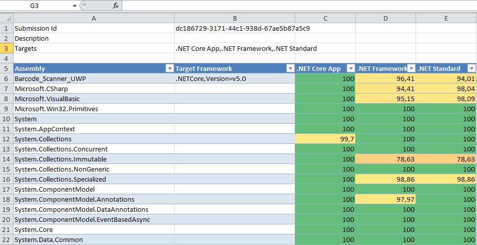 .NET Portability Analyzer