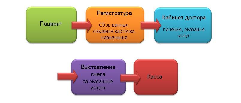 Предполагаемая схема