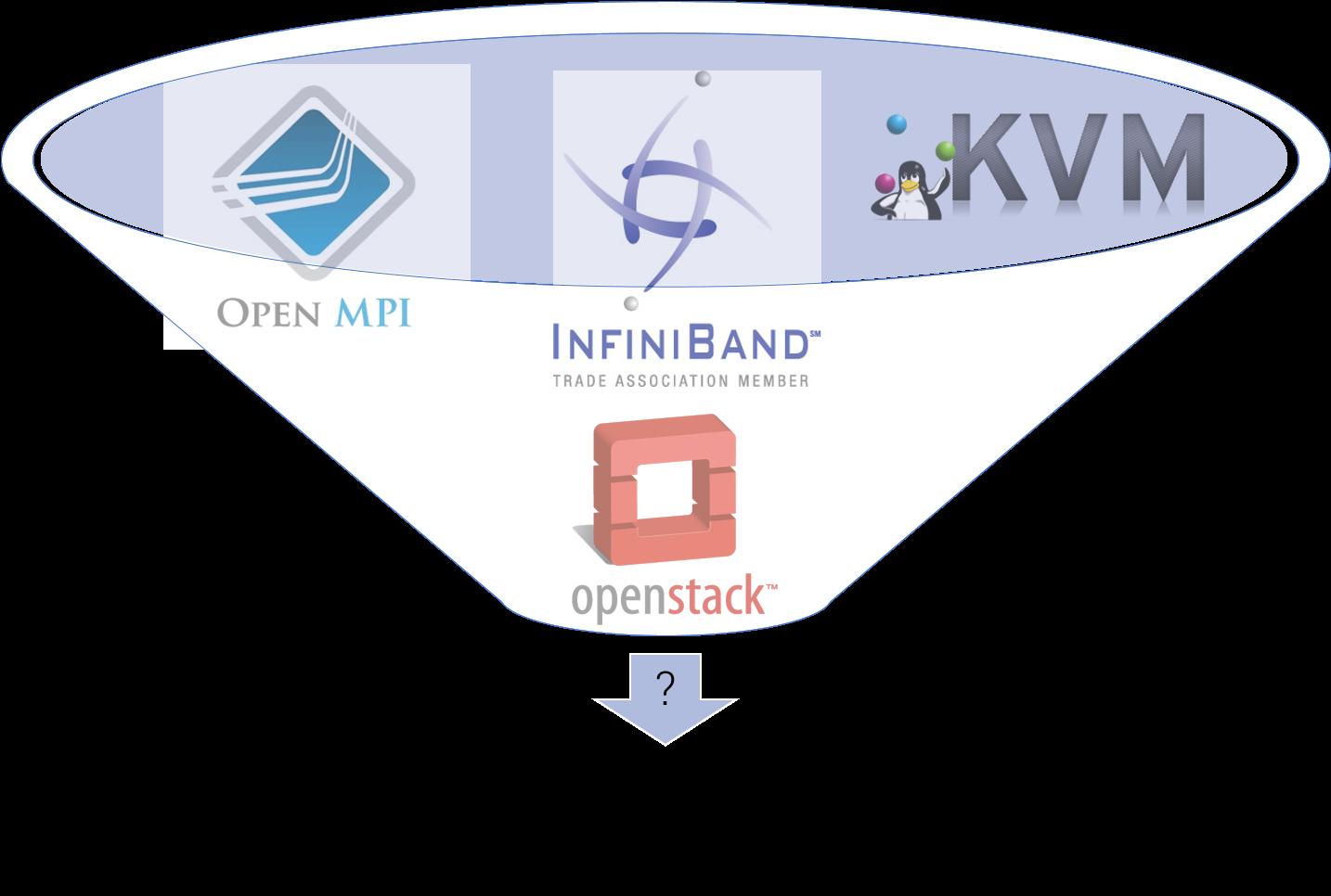 Производительность сети малой латентности InfiniBand на виртуальном кластере HPC HUB