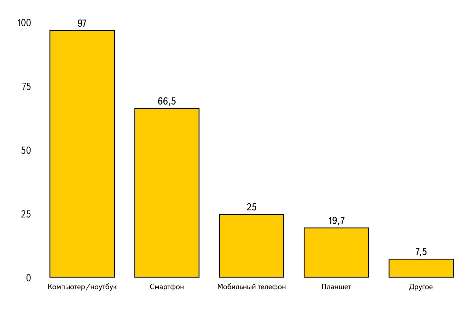 Диаграмма по данным таблицы 1